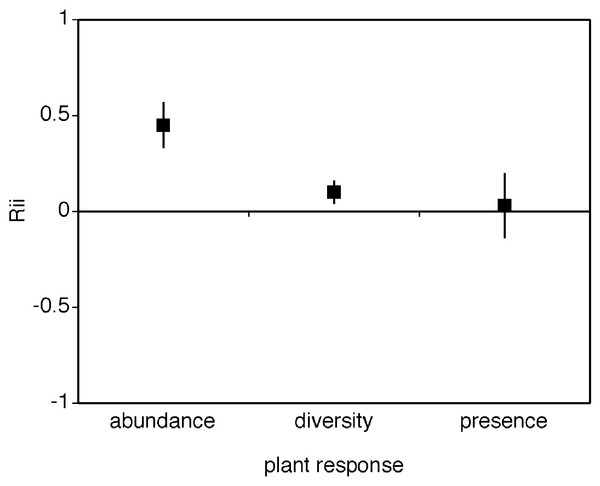 Mean RII values for the effect of cushion plants on the abundance, diversity, and presence of other plant species.