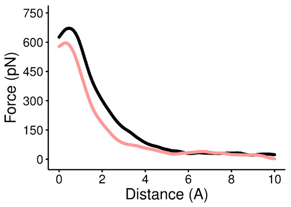 Force versus distance curve of WT and the Y211A mutant.