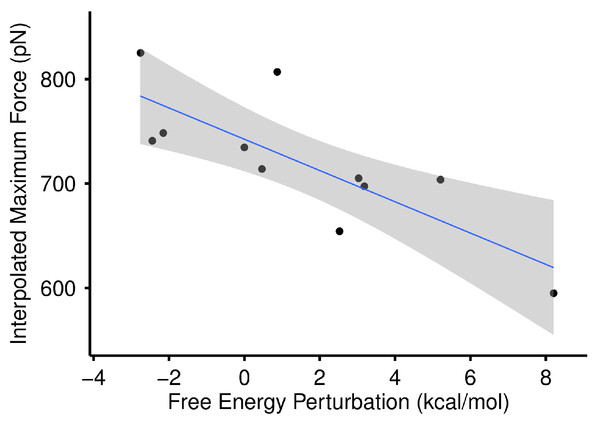 Max force versus free energy perturbation.