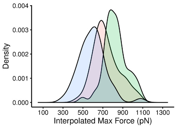 Distribution of interpolated maximum force for three different GP1/hTfR1 complexes.