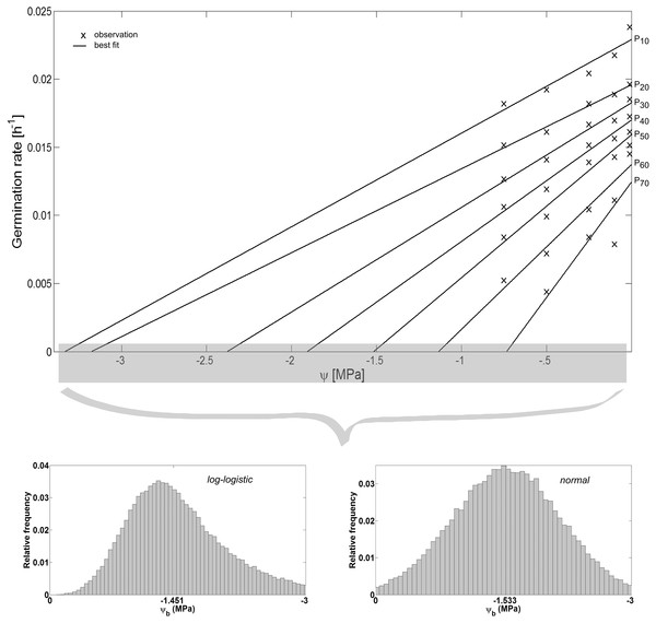Hydrotime model-parameters.