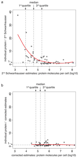 A non-linear bias in protein abundance estimates and its correction.