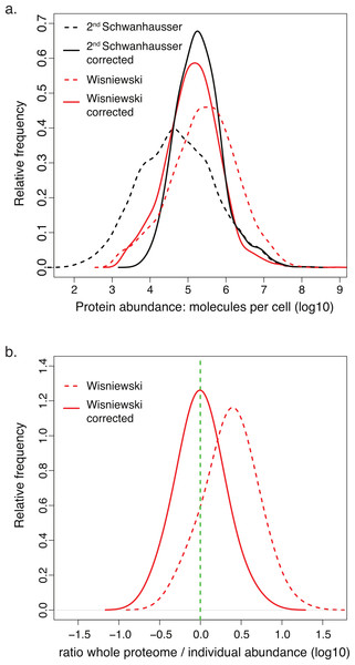 Comparison of corrected and uncorrected whole proteome abundance estimates.