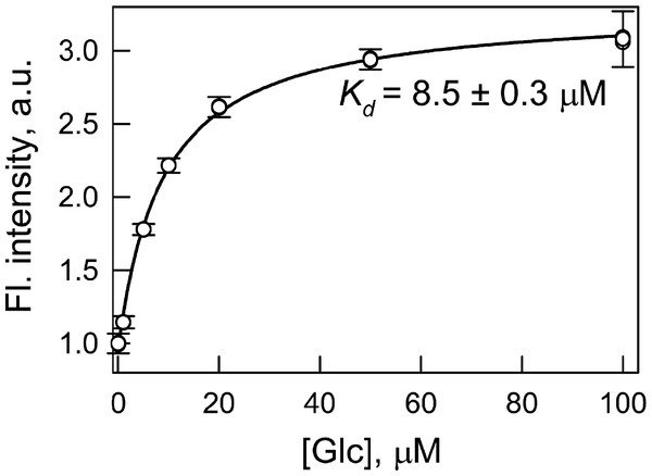 Determination of the dissociation constant (Kd) of the complex of GGBP/H152C-BADAN with glucose (Glc).