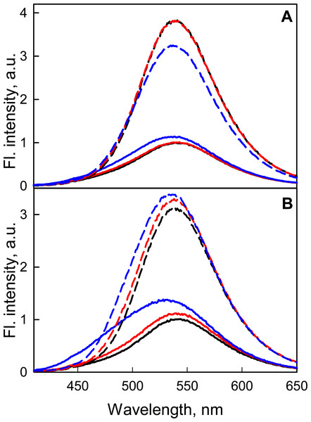 The effect of NaCl and MgCl2 on the fluorescent characteristics of GGBP/H152C-BADAN in open (solid curves) and closed (dashed curves) forms.