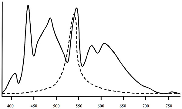 Spectral information of the lights (solid line) used in the study and of peak sensitivities of crustaceans (dashed line).