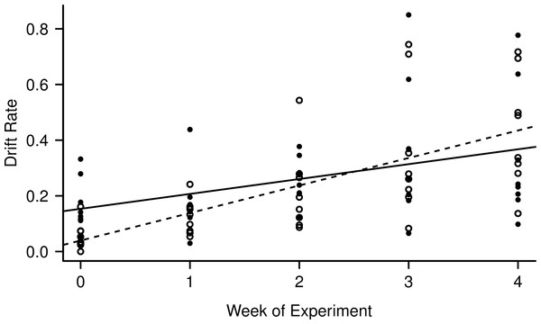 Increase in day (empty circles, dashed line) and night (filled circles, solid line) drift rates over the course of the experiment.