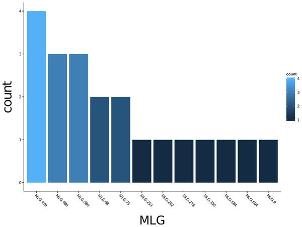 Multilocus genotype histogram.