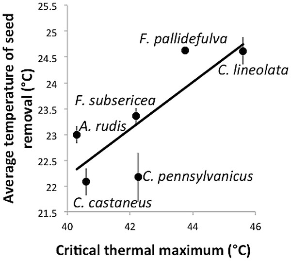 Temperature (± standard error) at which seeds were removed as a function of a species' critical thermal maximum (CTmax).