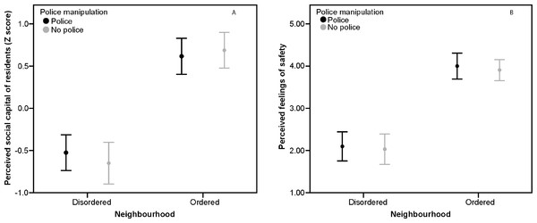 Perceived social capital and fear of crime, Study 1.