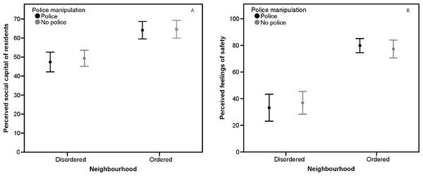 Perceived social capital and fear of crime, Study 2.
