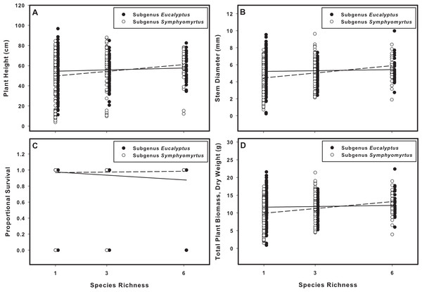 The effects of species richness on plant biomass and survival are dependent on subgenus identity.