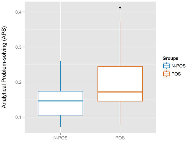Boxplots for the analytical problem-solving (APS) of the N-POS and POS groups.