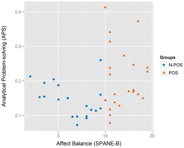 Scatterplot for the analytical problem-solving (APS) vs. the affect balance (SPANE-B) between the N-POS and POS groups.