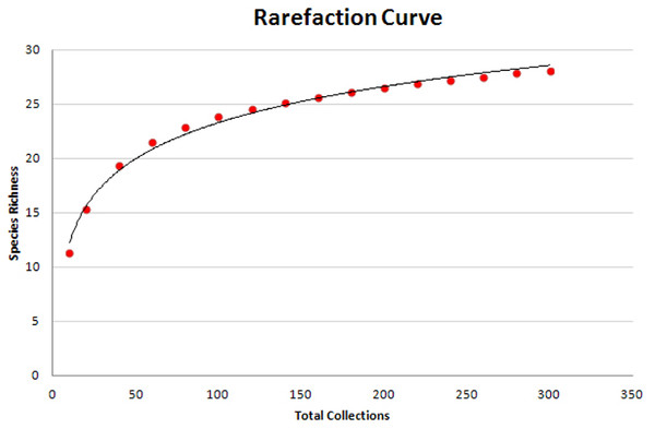 Rarefaction curve of species richness and sampling effort.