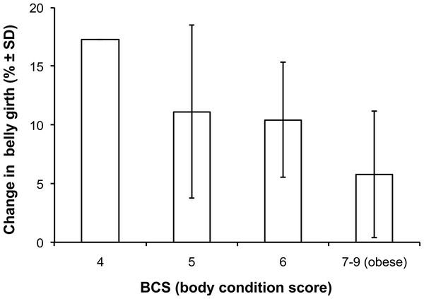 Summary of the association between winter body condition score and mean percentage seasonal change in belly girth.