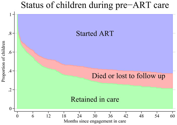 Cumulative incidence of antiretroviral therapy (ART) initiation and attrition (mortality or loss to follow up) after engagement in care of 476 HIV infected children in Anantapur, India.