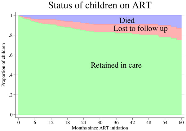 Cumulative incidence of mortality and loss to follow up after antiretroviral therapy (ART) initiation of 281 HIV infected children in Anantapur, India.