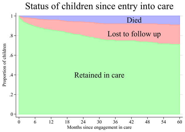 Cumulative incidence of mortality and loss to follow up after engagement in care of 476 HIV infected children in Anantapur, India.