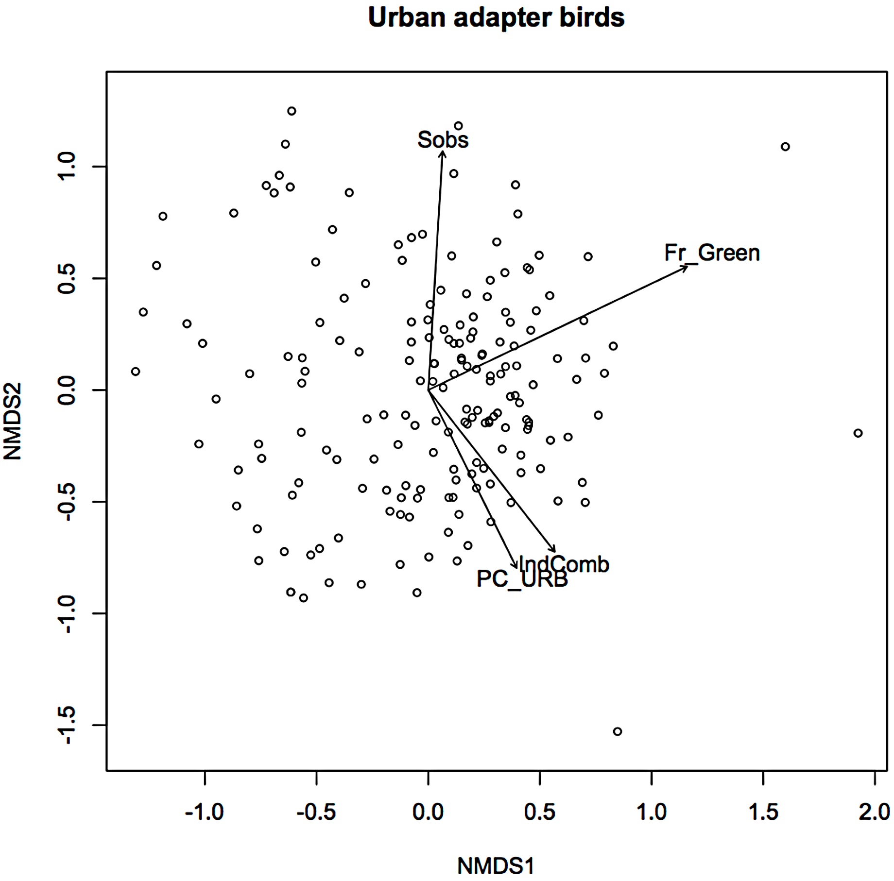 Degree of adaptive response in urban tolerant birds shows