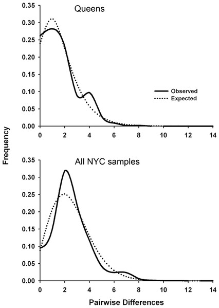 Mitochondrial mismatch distribution analyses for white-footed mice in NYC that show the influence of a recent population expansion after a bottleneck of selective sweep.