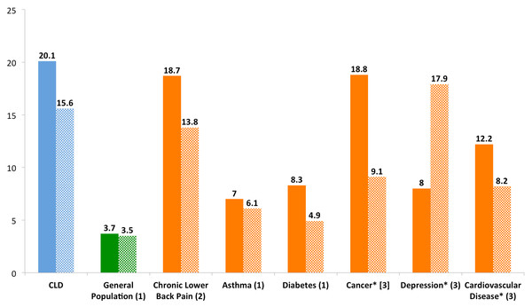 Number of poor physical and mental days per month of patients with CLD compared to the general population and other chronic diseases.