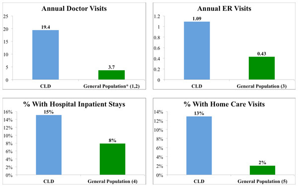 Healthcare services utilization of patients with CLD compared to the general population.