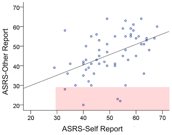 ASRS self- and other-report.