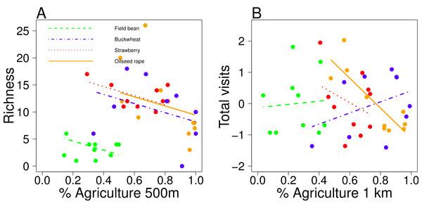 Landscape effects on pollinators.