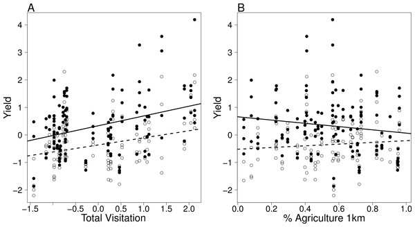 Visitation and landscape effects on yield.