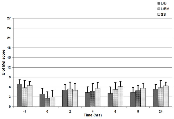 University of Melbourne Pain Scale scores from 0 to 27 prior to premedication (time −1), at extubation (time 0), and 2, 4, 6, 8 and 24 h post-operatively.