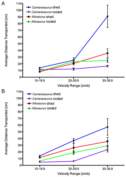 Average transport distance of cast tooth specimens versus velocity ranges.