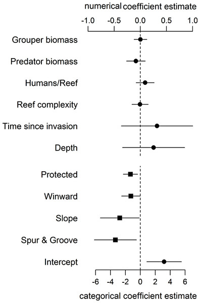 Coefficient estimates (±95% confident intervals) showing the effect of different variables on lionfish abundance.