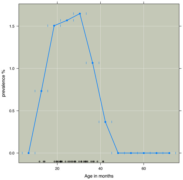 Three months prevalence of kwashiorkor according to age in months in intervals of six months.
