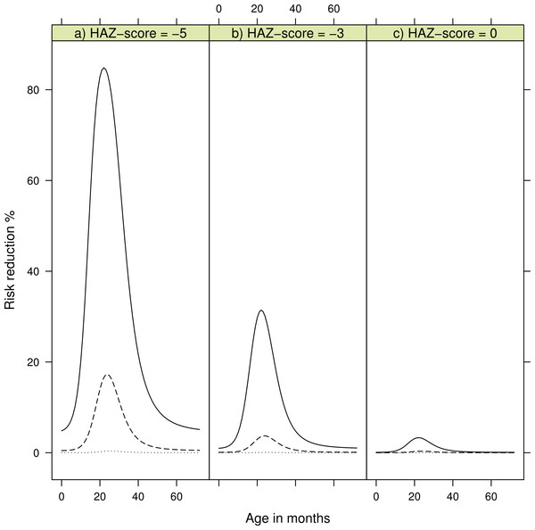 Risk reduction for developing kwashiorkor showing reduction of consuming β-carotene rich products according to age in months.