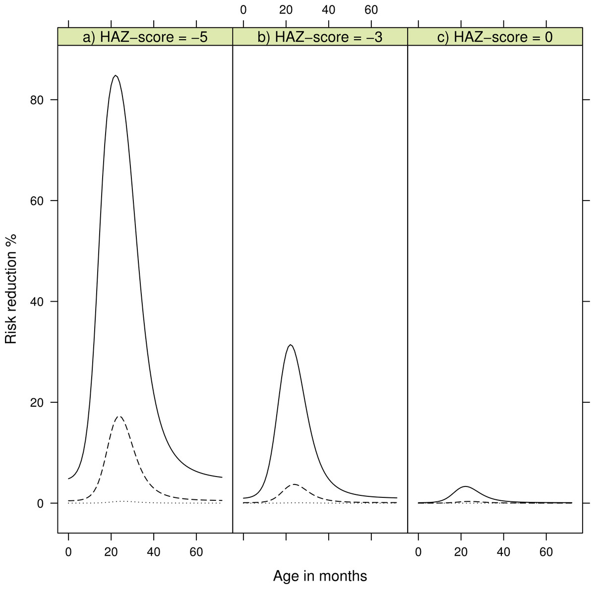 Diet And Kwashiorkor A Prospective Study From Rural Dr Congo Peerj