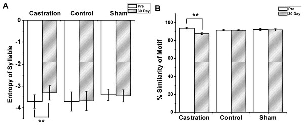 The entropy of syllable and % similarity of motif in castration, control, and sham groups.