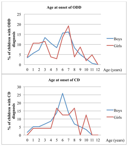 Age at onset of ODD- and CD-like problems in the CATSS, as reported by parents.