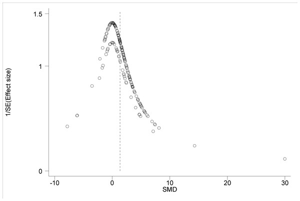 Funnel plot of main effect size estimates.