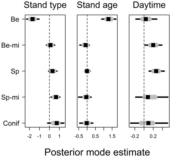 Posterior coefficient estimates for the effects of forest stand type and the effects of stand age and daytime on movement distance.