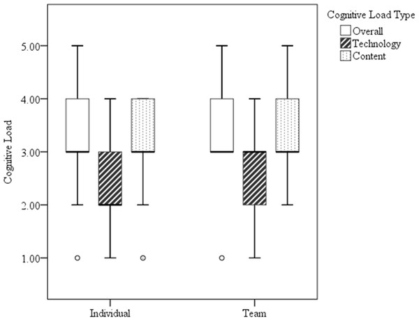 Boxplot of individual and group cognitive load ratings.