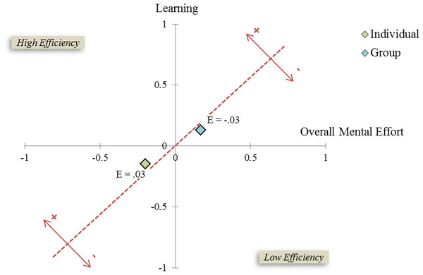 Instructional efficiency graph for the training system as experienced by individuals and groups.