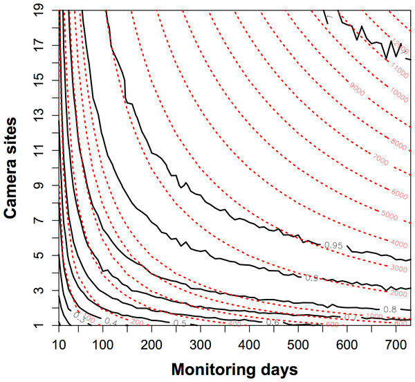 The contour map of the trapping effort between camera sites and monitoring days.
