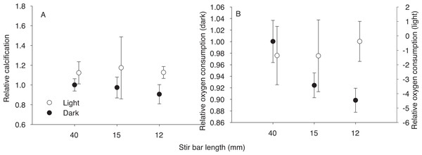 Effect of stir bar size.