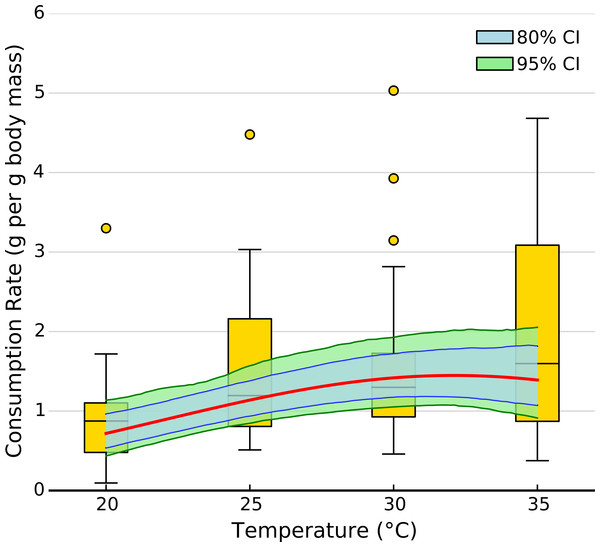 Effect of temperature on overall consumption rates.