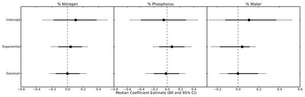 Parameter estimates for nutritional content effects on thermal response curves.