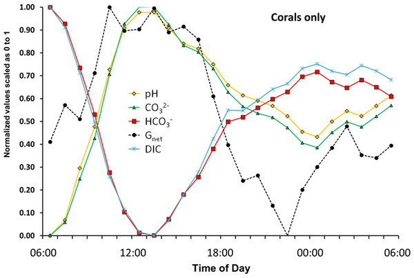 "The flux rate of calcification-dissolution (Gnet) plotted against the concentrations of important variables of the CO2-carbonate system for the ""Corals only"" mesocosm."