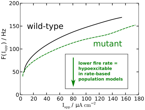 Nonlinear firing-rate function F(Iapp) for wild-type model (black, solid) and mutant model (green, dashed).