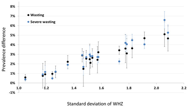 Scatterplot of the difference between prevalence with no cleaning and SMART cleaning, versus the standard deviation of the WHZ distribution for non-cleaned data.