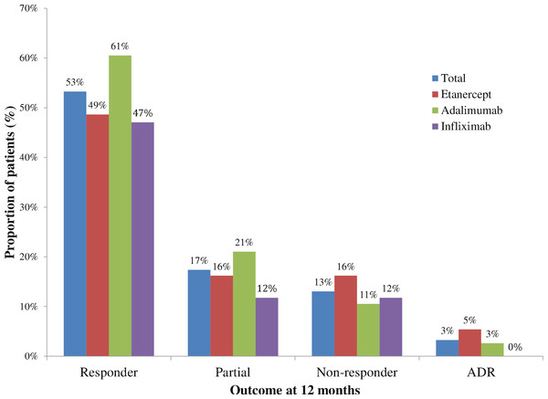 Outcome with tumor necrosis factor use at 12 months, 2010–2011.